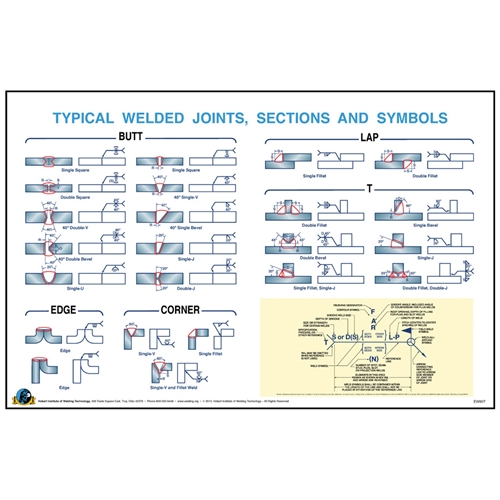 Typical weld joint symbols wall poster hobart institute of welding typical weld joint symbols wall poster malvernweather Image collections