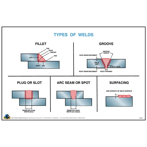 Types of Welds Wall Poster - Hobart Institute of Welding Technology