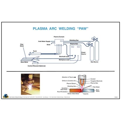 Plasma arc welding paw wall poster hobart institute of welding plasma arc welding paw wall poster malvernweather Image collections