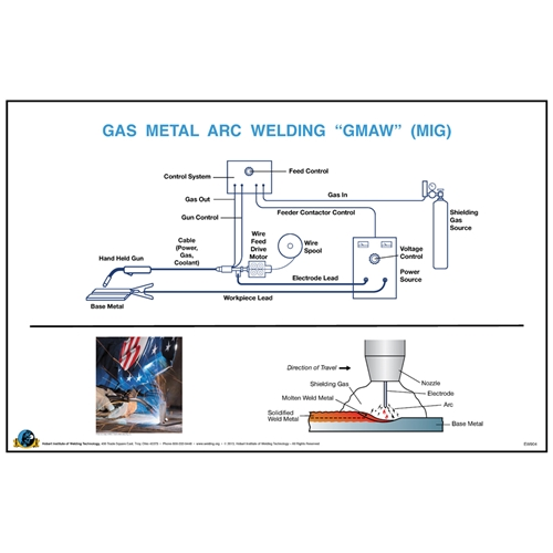 Gas metal arc welding gmaw mig wall poster hobart institute of gas metal arc welding gmaw mig wall poster malvernweather Image collections