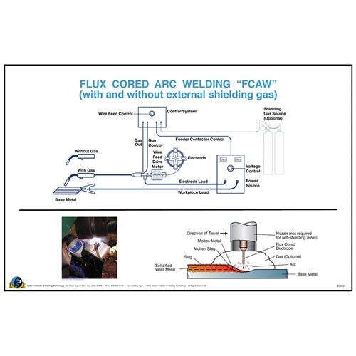 Flux cored arc welding fcaw wall posters hobart institute of flux cored arc welding fcaw wall posters malvernweather Image collections