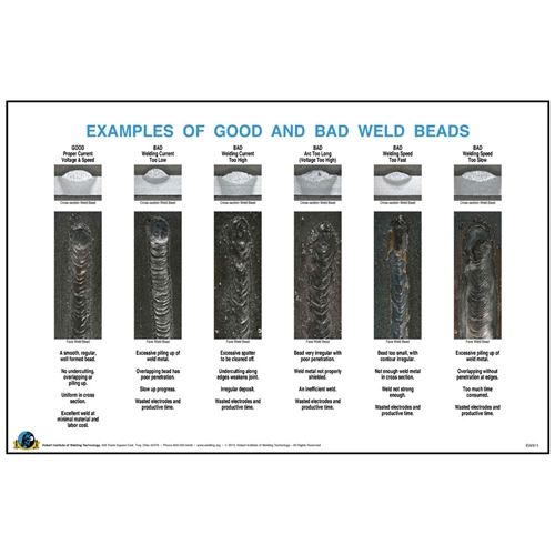 examples of good and bad beads wall poster hobart institute of