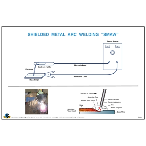 Shielded metal arc welding wall poster hobart institute of welding shielded metal arc welding wall poster malvernweather Image collections
