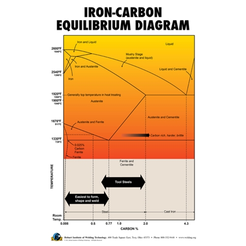 iron carbon equilibrium diagram poster hobart institute of welding